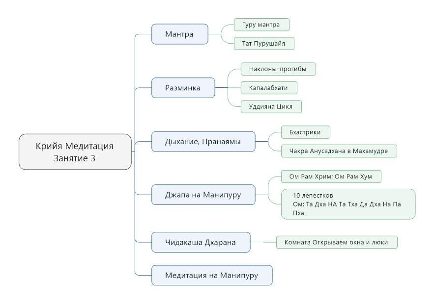 kriyya-meditatsiya-zanyatie-3