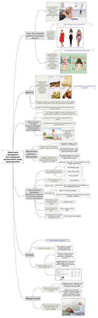 Интеллект-карта-Идеальная тренировка - Как правильно организовать вашу практику йоги