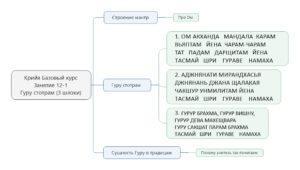 Крийя базовый занятие 12-1 Гуру мантра 3 шлоки